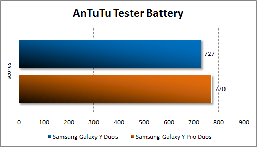Тестирование автономности Samsung Galaxy Y Duos и Samsung Galaxy Y Pro Duos в AnTuTu Tester