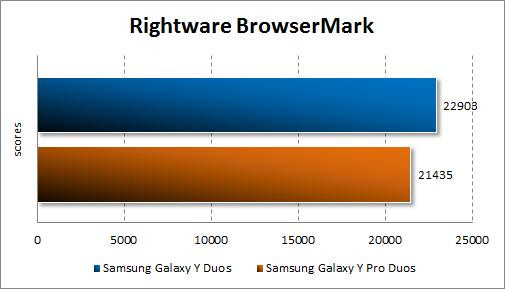 Тестирование Samsung Galaxy Y Duos и Samsung Galaxy Y Pro Duos в Rightware BrowserMark
