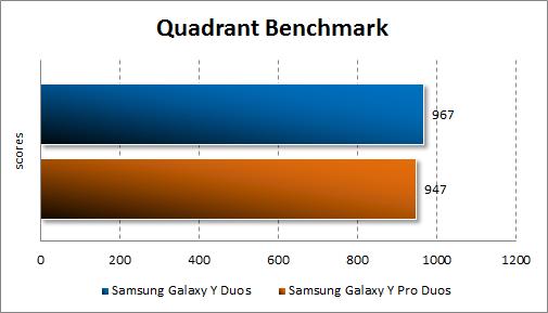 Тестирование Samsung Galaxy Y Duos и Samsung Galaxy Y Pro Duos в Quadrant Standard