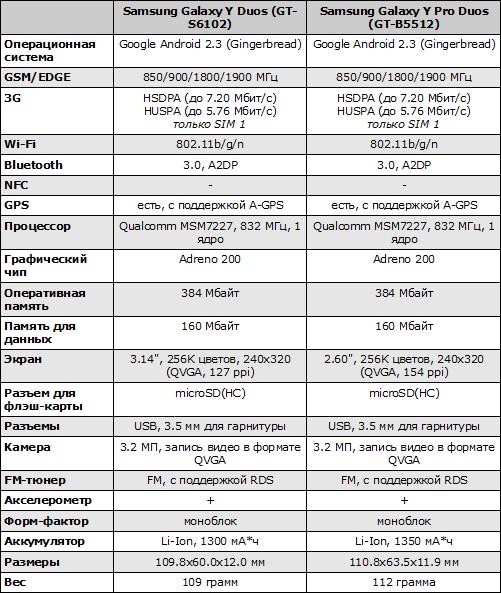 Характеристики Galaxy Y Duos и Galaxy Y Pro Duos