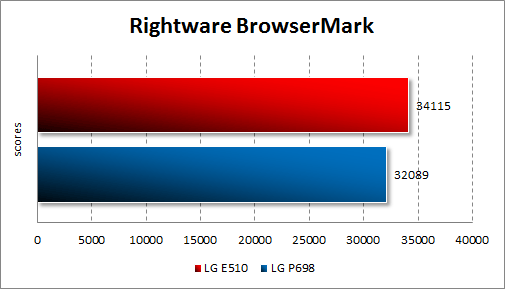 Тестирование LG Optimus Hub E510 в Rightware BrowserMark