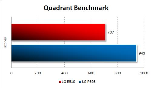 Тестирование LG Optimus Hub E510 в Quadrant Standard