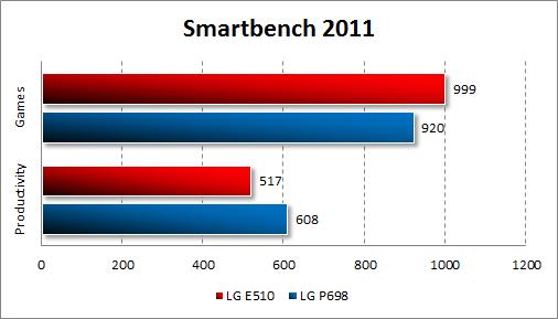 Тестирование LG Optimus Hub E510 в Smartbench 2011