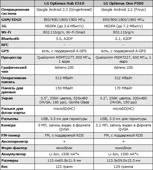 Характеристики LG Optimus Hub E510 и Optimus One P500