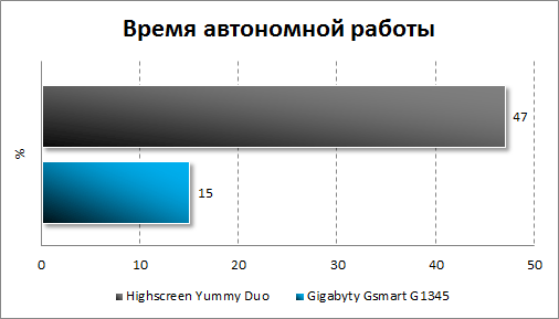 Тестирование автономности Highscreen Yummy Duo и Gigabyte GSmart G1345