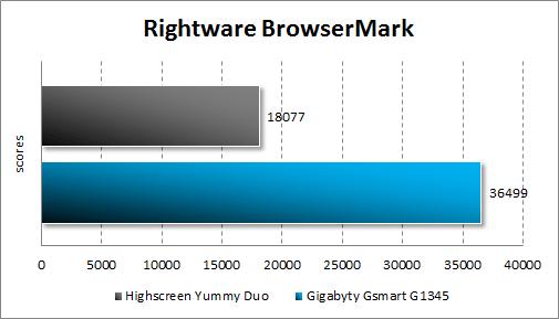 Тестирование Highscreen Yummy Duo и Gigabyte GSmart G1345 в BrowserMark