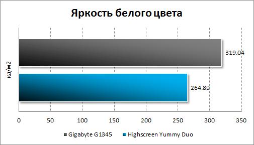 Яркость черного цвета экранов Highscreen Yummo Duo и Gigabyte GSmart G1345
