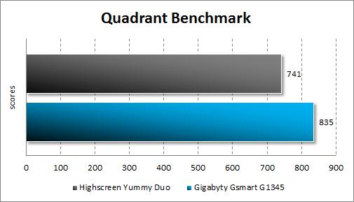 Тестирование Highscreen Yummy Duo и Gigabyte GSmart G1345 в Quadrant