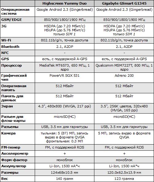 Характеристики Highscreen Yummy Duo и Gigabyte GSmart G1345