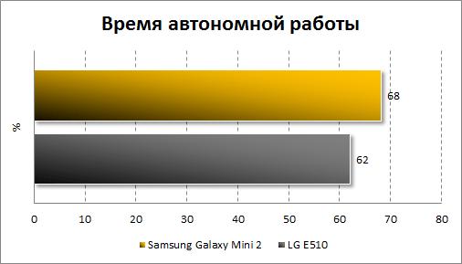 Тестирование автономности Samsung Galaxy Mini 2