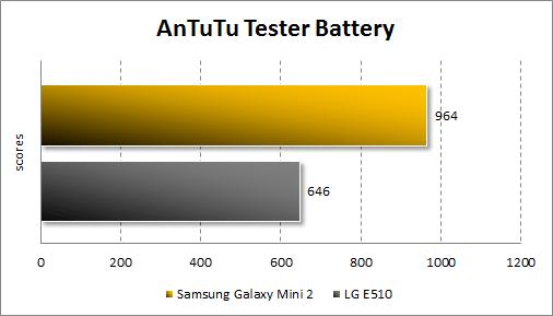 Тестирование автономности Samsung Galaxy Mini 2 в AnTuTu Tester