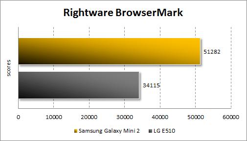 Тестирование Samsung Galaxy Mini 2 в Rightware BrowserMark