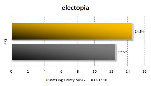 Тестирование Samsung Galaxy Mini 2 в Electopia