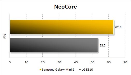 Тестирование Samsung Galaxy Mini 2 в Neocore