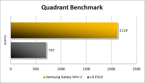 Тестирование Samsung Galaxy Mini 2 в Quadrant Standard