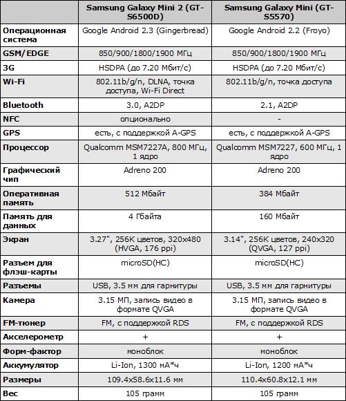 Характеристики Samsung Galaxy Mini 2 и Samsung Galaxy Mini