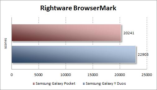 Тестирование Samsung Galaxy Pocket в Rightware BrowserMark