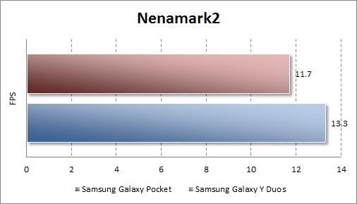 Тестирование Samsung Galaxy Pocket в Nenamark 2