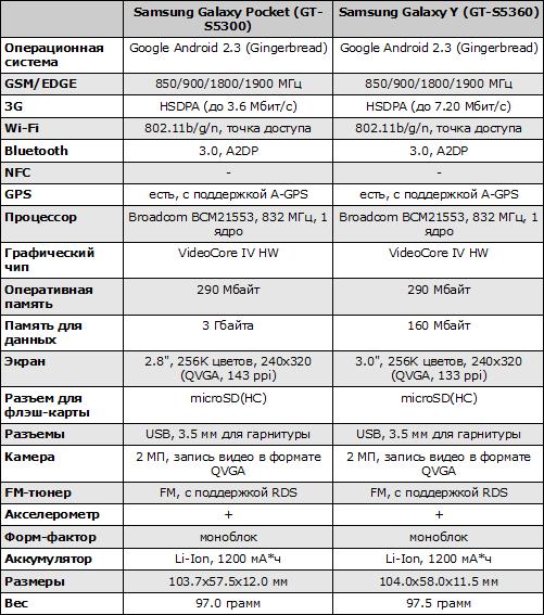 Характеристики Samsung Galaxy Pocket и Samsung Galaxy Y