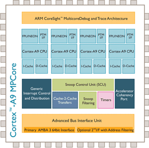 Ядро Cortex A9