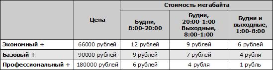 Тарифные планы ADSL.BY