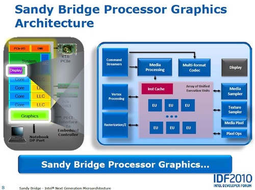 Intel Sandy Bridge video