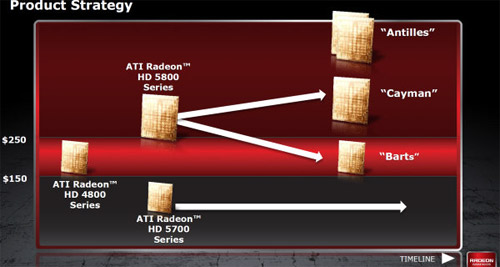 Позиционирование AMD Radeon HD 6850 и HD 6870
