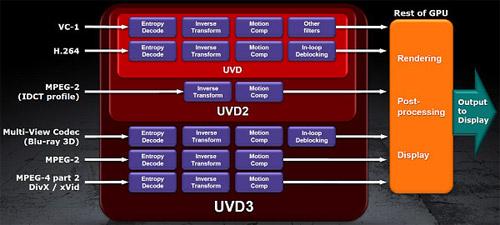 AMD UVD3