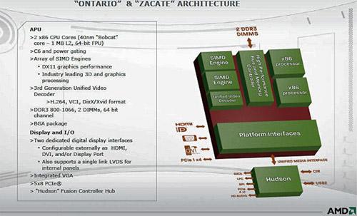 Архитектура AMD Ontatio и Zacate