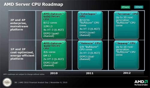 Серверные планы AMD