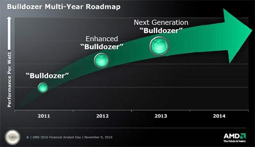 Развитие архитектуры AMD Bulldozer