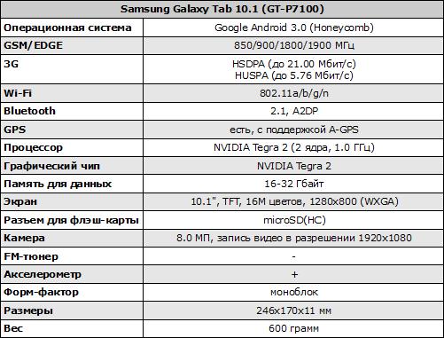 Характеристики Samsung GALAXY Tab 10.1