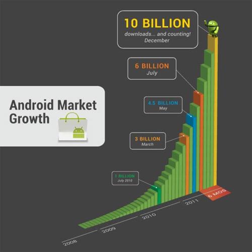 Android Market преодолел 10 миллиардов скачиваний