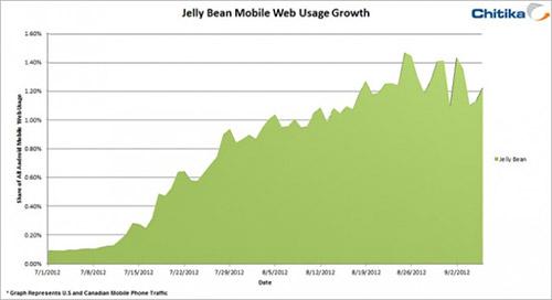 Месячный рост Android 4.1 оказался менее 1%