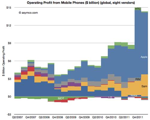 Apple забирает 73% прибыли с рынка мобильных телефонов