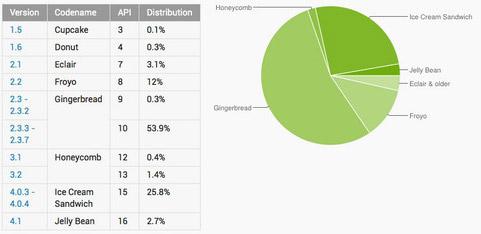 Android 2.3 продолжает доминировать