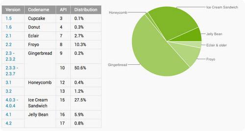 Android 4 набрал солидную долю, Android 2.3 все равно популярнее