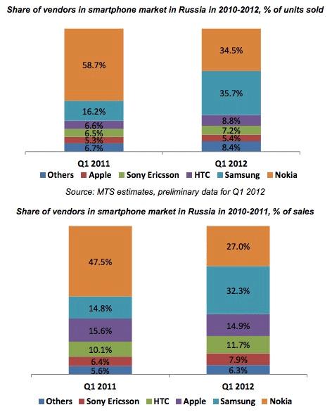 МТС: продажи смартфонов Samsung выросли вдвое