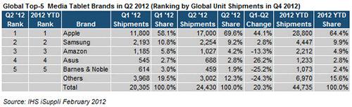 Apple выпускает больше всех планшетов