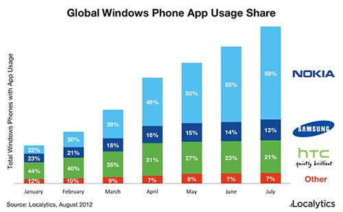 Глобальное распределение доли Windows Phone