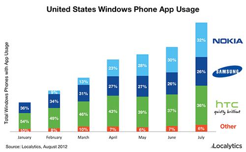 Распределение доли Windows Phone в США
