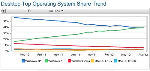 Доля операционных систем