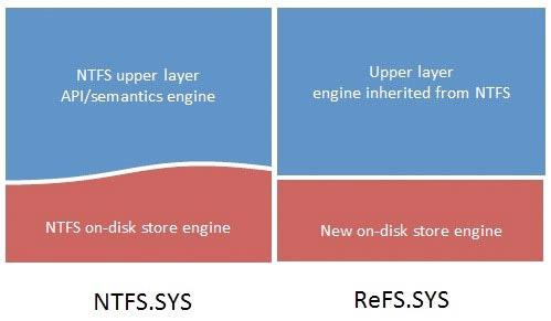 Microsoft представила новую файловую систему ReFS