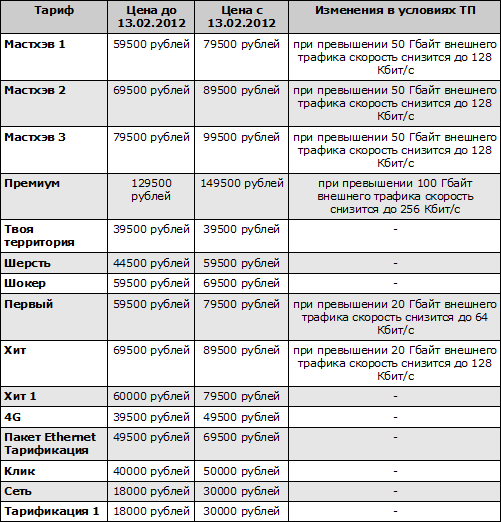 Изменения в тарифах Атлант Телекома
