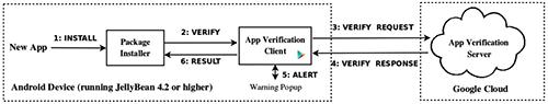 Алгоритм проверки приложений в Android 4.2