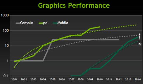 Производительность мобильных GPU