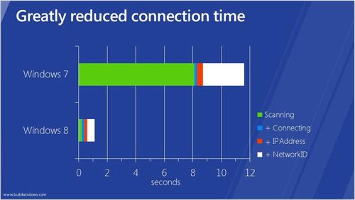 Время обнаружения сетей в Windows 8