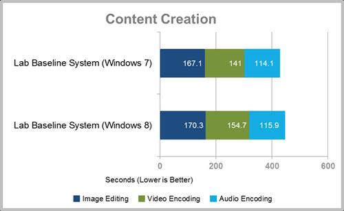 Windows 8 в бенчмарках быстрее Windows 7