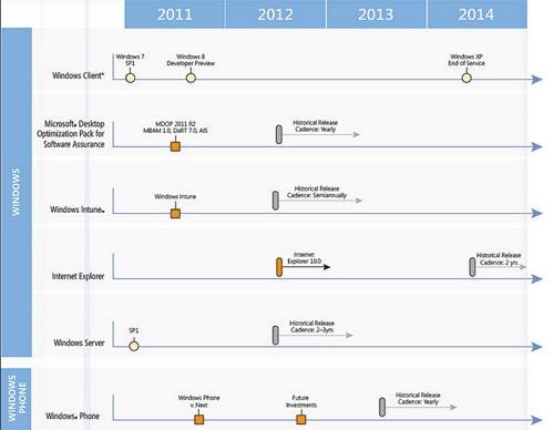 Microsoft Roadmap
