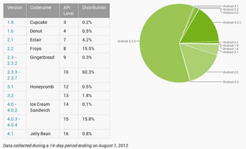 Android 4.0 установлен на 16% устройств